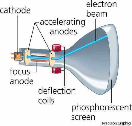 A simpler cathode ray tube